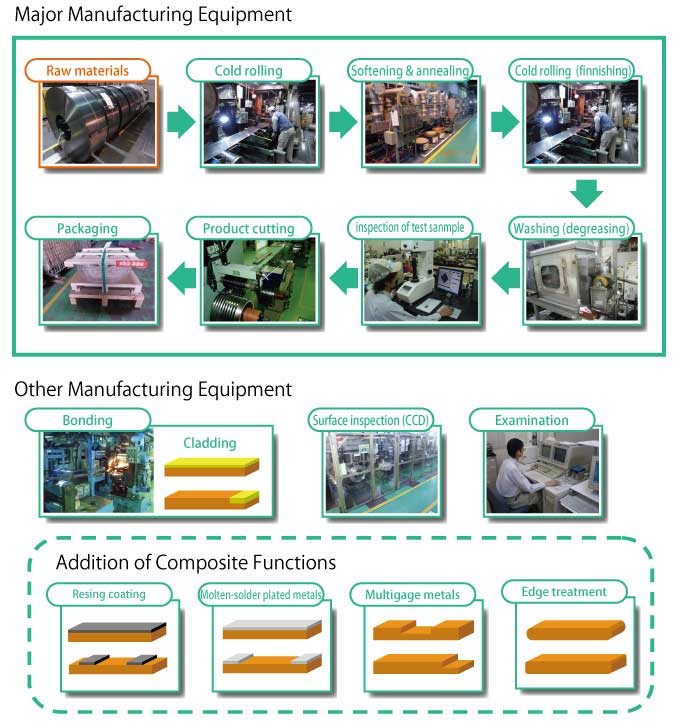 our manufacturing process